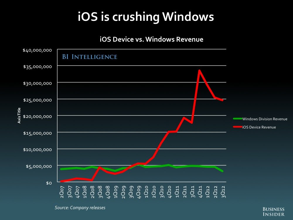 ios-vs-windows-1